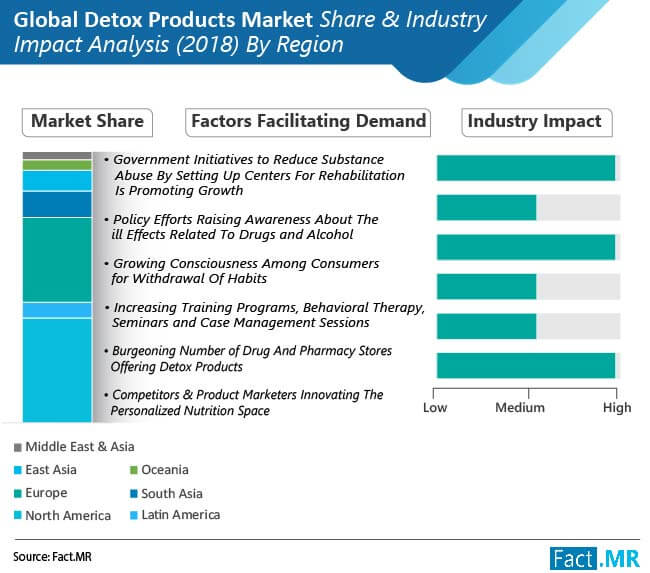 global detox products market 01