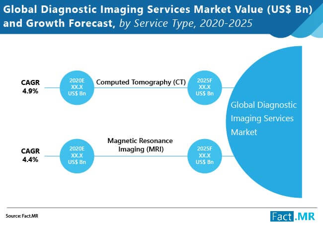 global diagnostic imaging services market image 01