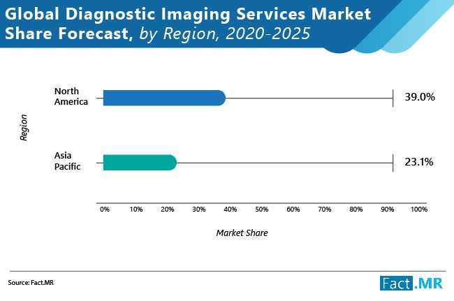 global diagnostic imaging services market image 02