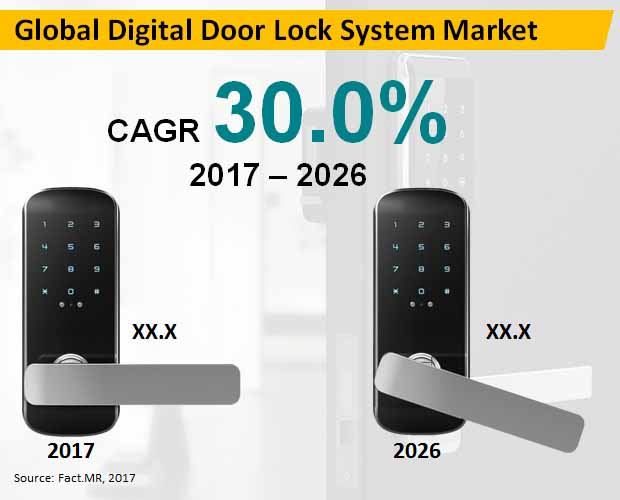 global digital door locks system market