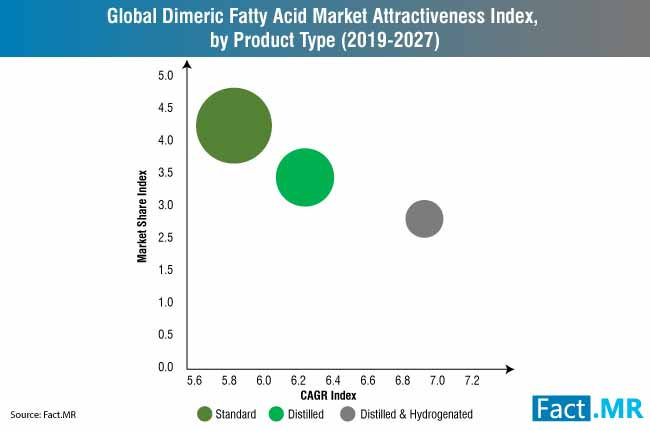 global dimer acid market attractiveness index by product type 2015 202