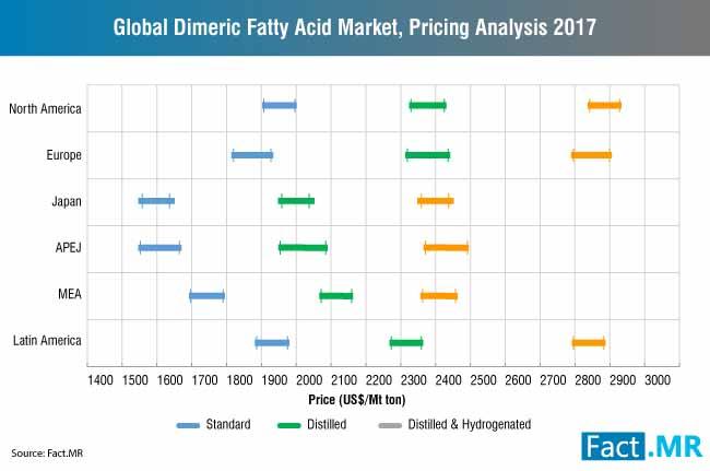 global dimeric fatty acid market pricing analysis 2017
