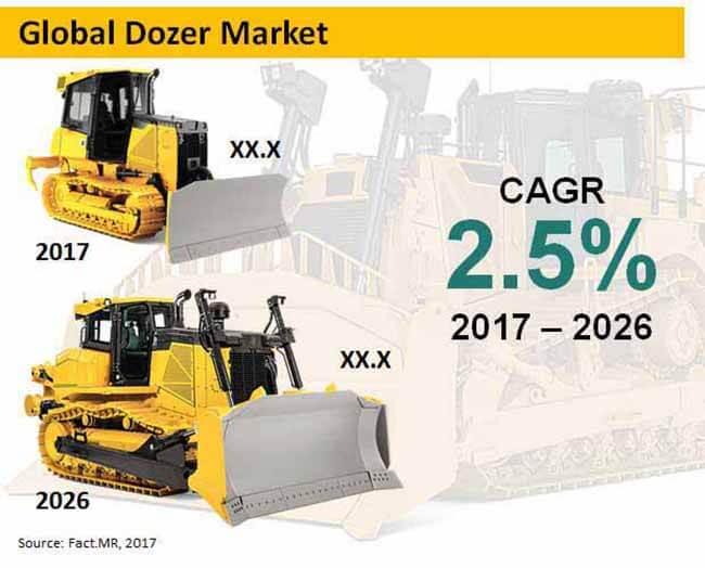 global dozer market