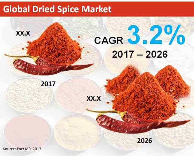 global dried spice market