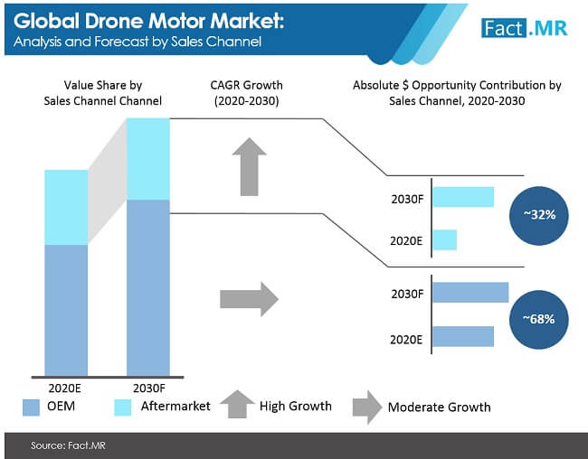 global drone motor market analysis and forecast by sales channel