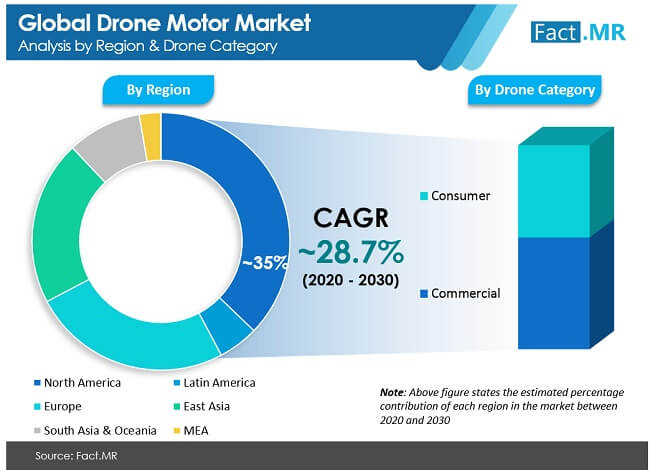 global drone motor market analysis by region