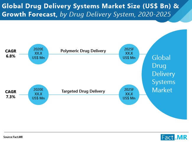 global drug delivery systems market 01