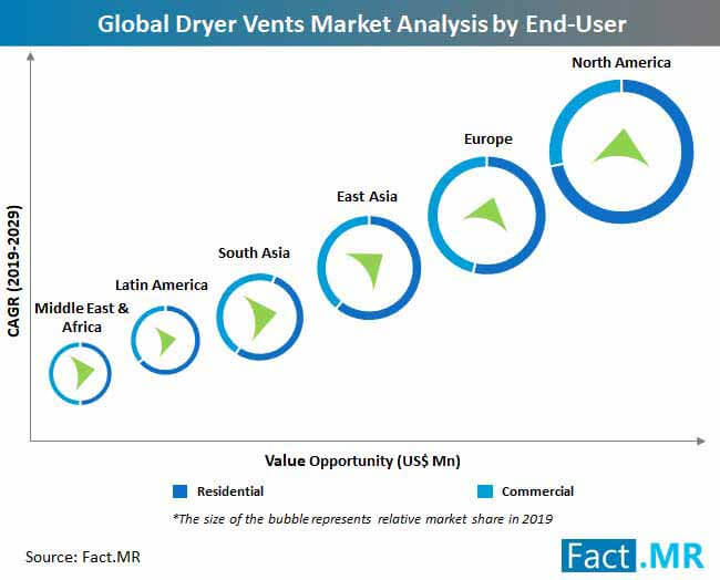 global dryer vents market analysis by end user