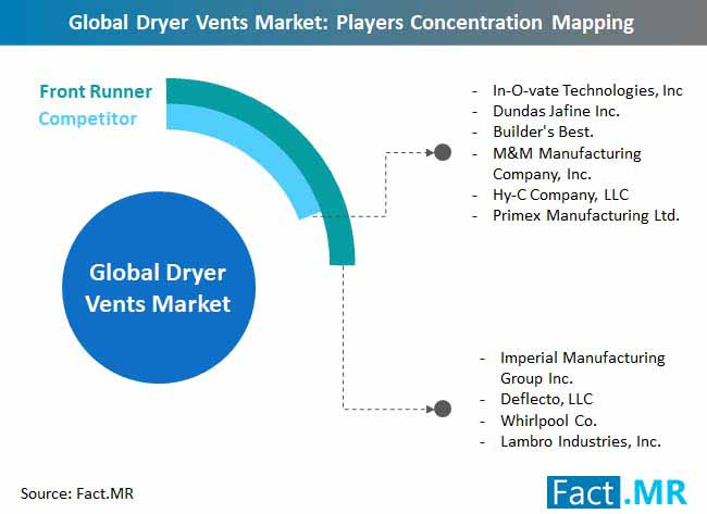 global dryer vents market players concentration mapping