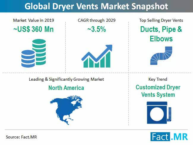 global dryer vents market snapshot