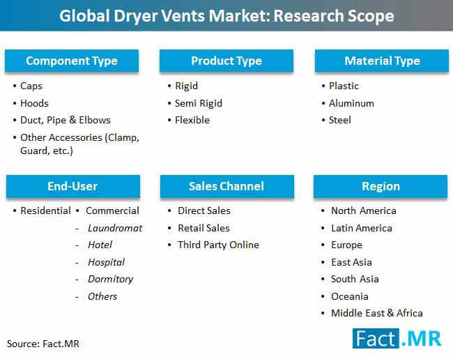 global dryers vent markert scope