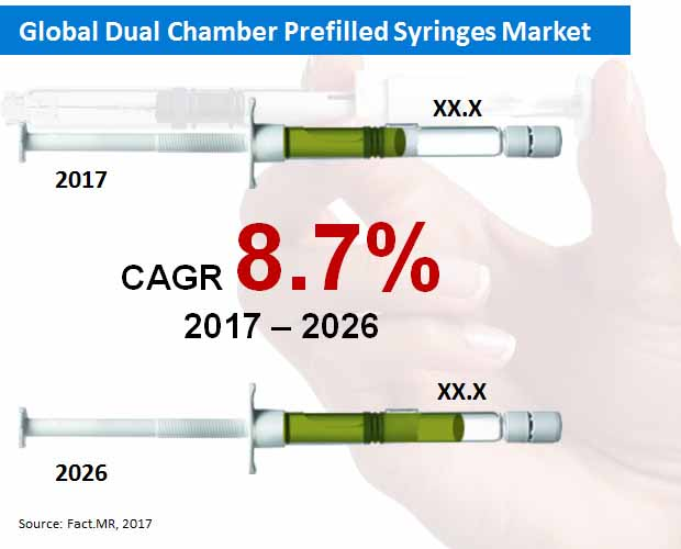 global dual chamber prefilled syringes market