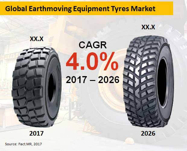 global earthmoving equipment tyres market