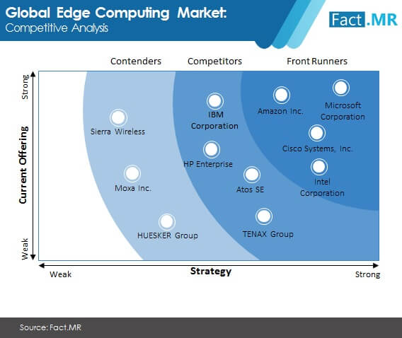 global edge computing market 01