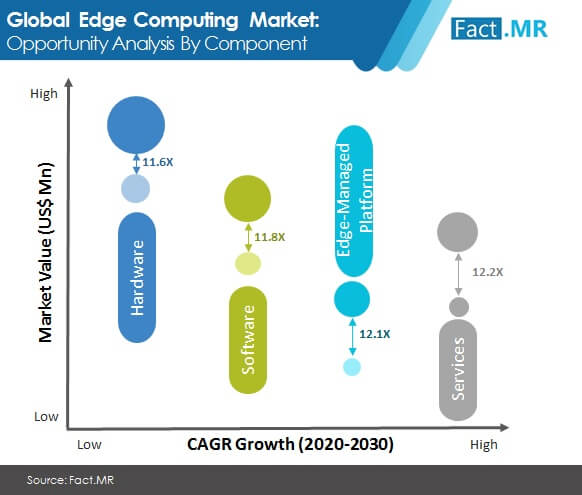 Edge Computing Market Forecast, Trend Analysis & Competition Tracking - Global Market Insights 2020 to 2030