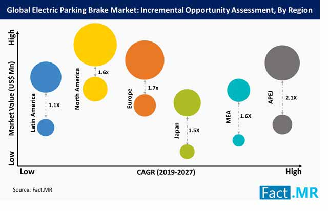global electric parking brake market incremental opportunity assessment by region