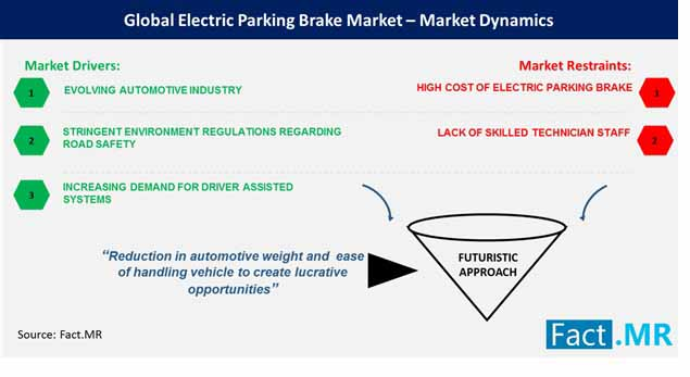 global electric parking brake market market dynamics