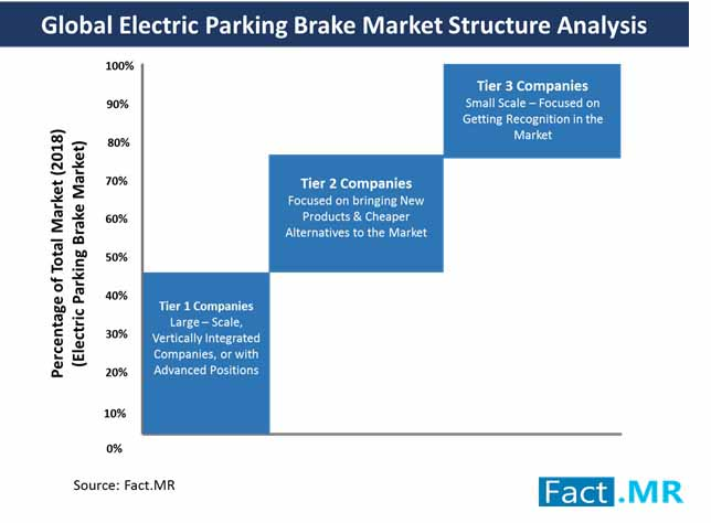 global electric parking brake market structure analysis
