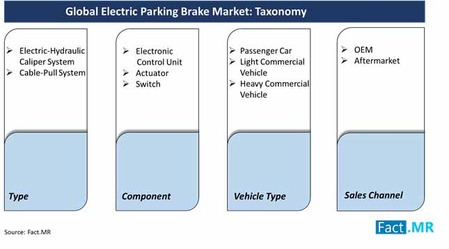 global electric parking brake market taxonomy