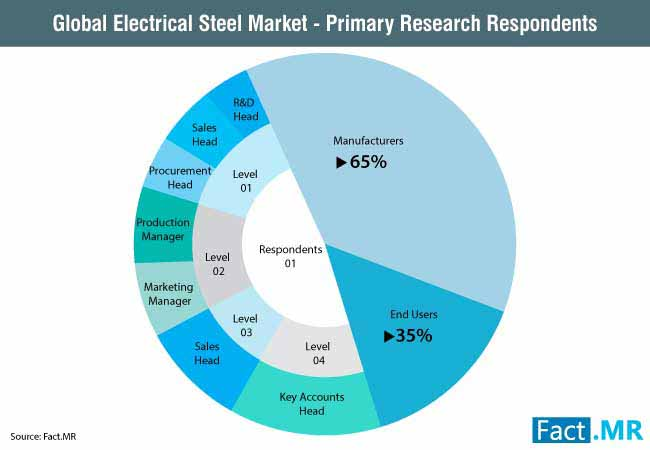 global electrical steel market primary research respondents
