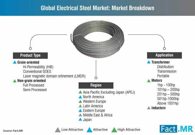 global electrical steel marketbreakdown