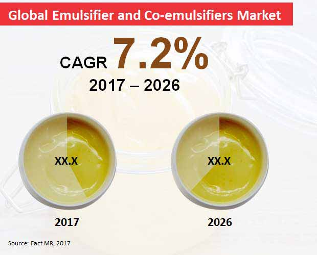 global emulsifier and co emulsifiers market