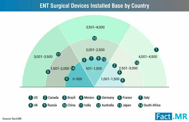 global ent surgery devices market installed base, by region 2017