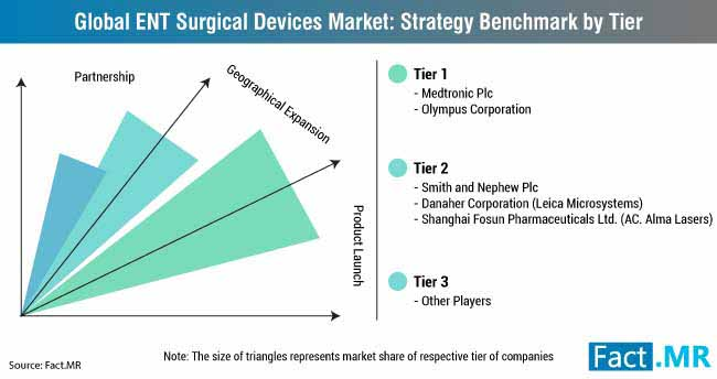 global ent surgery devices market strategy benchmark by tier