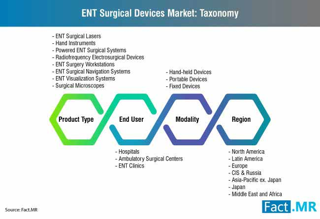 global ent surgery devices market taxonomy