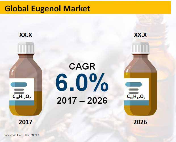 global eugenol market