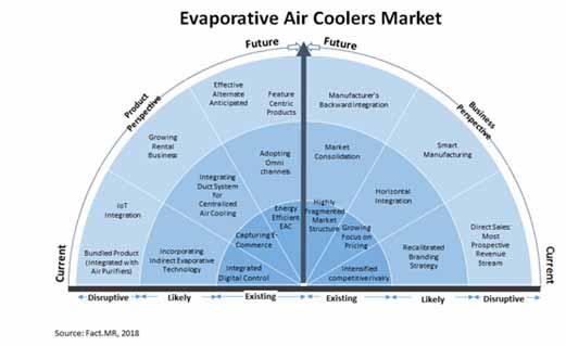 global evaporative air coolers market