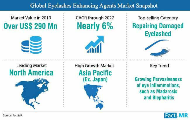 global eyelashes enhancing agents market snapshot
