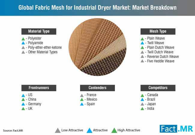 global fabric mesh for industrial dryer market breakdown