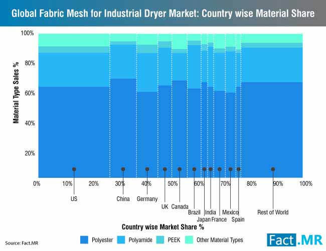global fabric mesh for industrial dryer market country wise material share