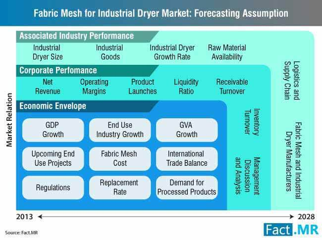 global fabric mesh for industrial dryer market forecasting assumption