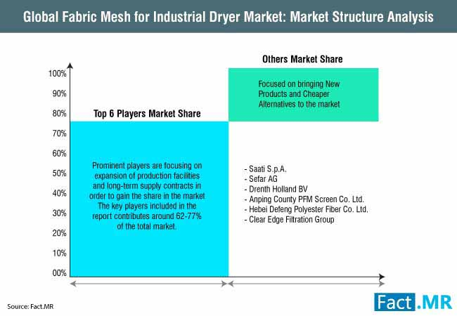 global fabric mesh for industrial dryer market structure analysis