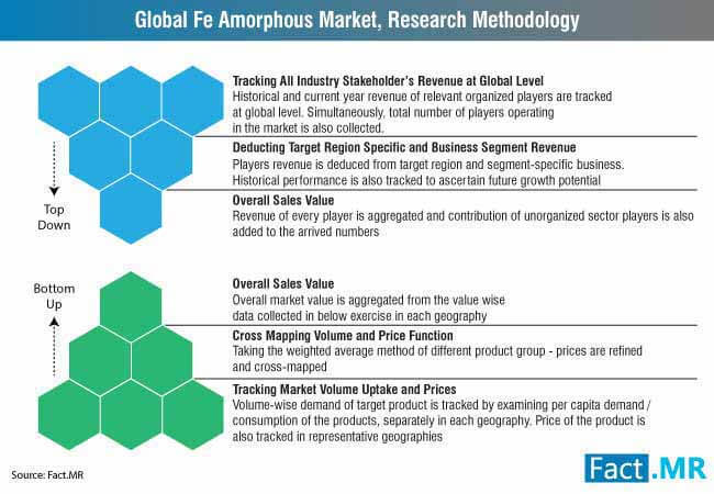 global fe amorphous market research methodology
