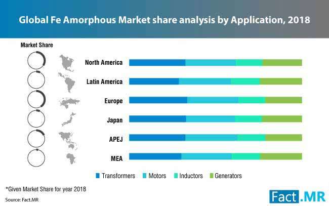 global fe amorphous market share analysis by application 2018