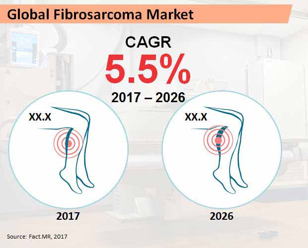 global fibrosarcoma market