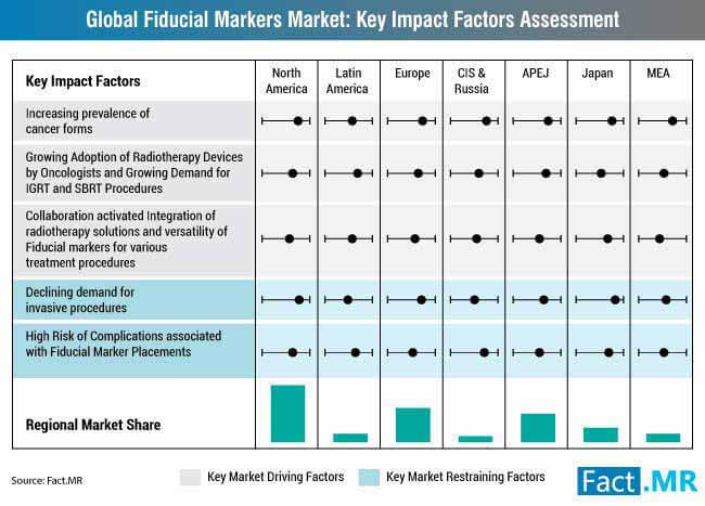 global fiducial markers market drivers and restraints impact analysis