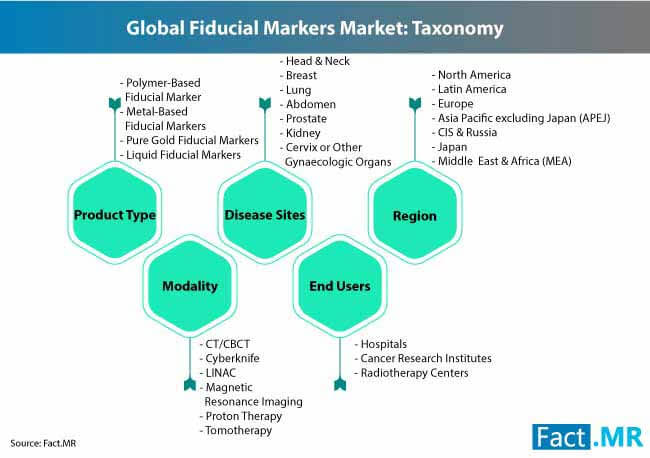 global fiducial markers market taxonomy