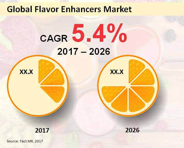 global flavor enhancers market