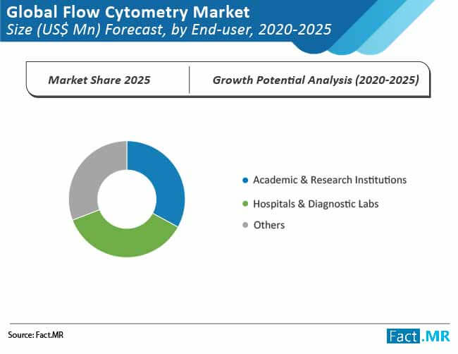 global flow cytometry market 1