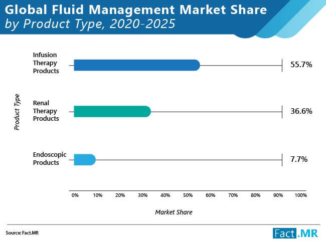 global fluid management market 01