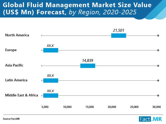 global fluid management market 02