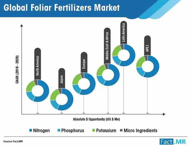 global foliar fertilizers market 01