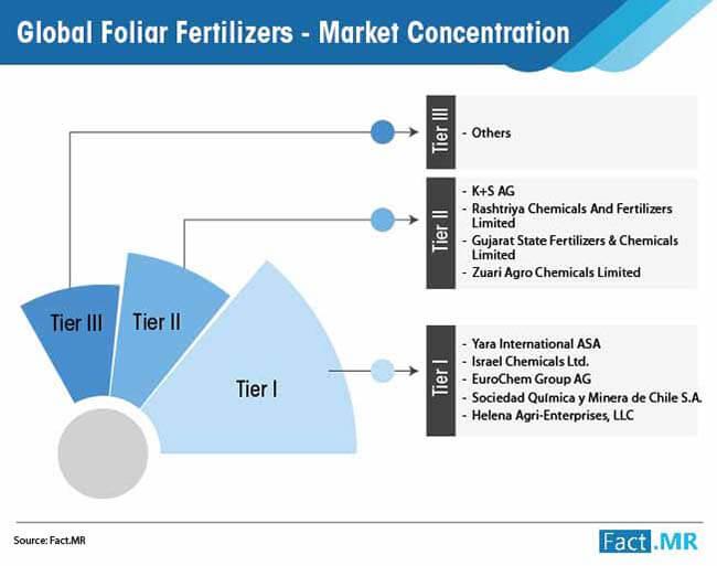 global foliar fertilizers market 02