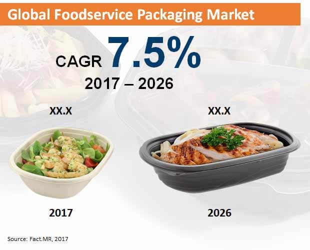 global foodservice packaging market