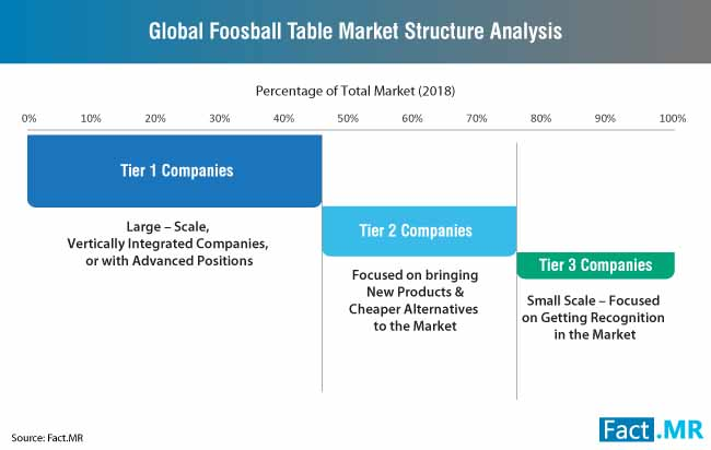 global foosball table market structure analysis