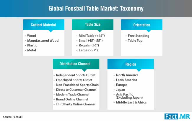 global foosball table market taxonomy